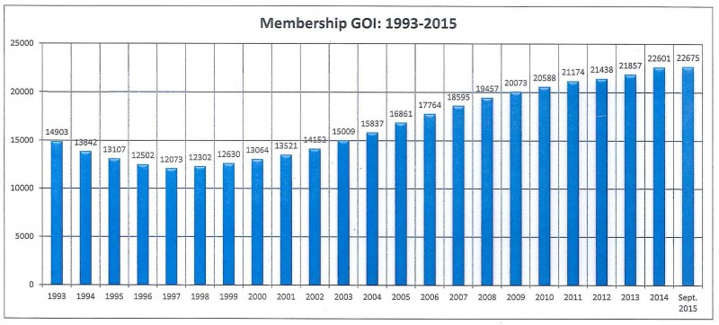 Membership-Goi, 1993-2015