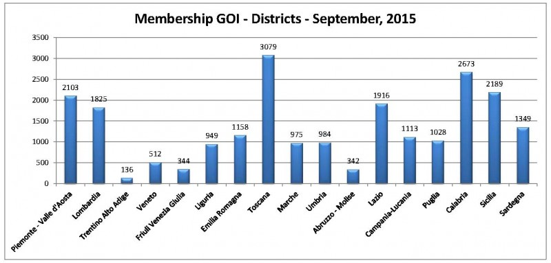 Membership Goi, Districts - September, 2015